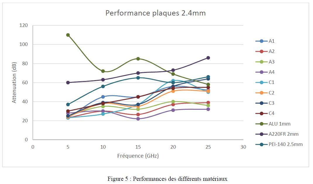 Blindage-CEM électromagnétique Performance des différents matériaux plastiques