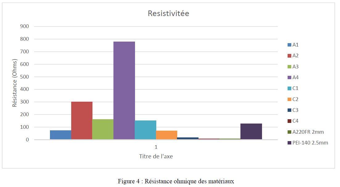 Blindage-CEM électromagnétique Résistance ohmique des matériaux