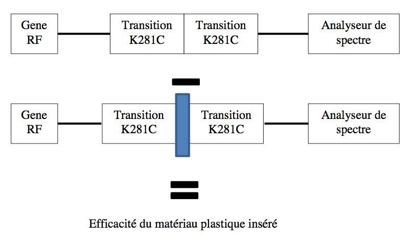 Méthode de pré-qualification des matériaux plastiques